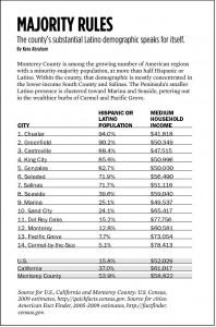 Latino-Hispanic demographics Monterey County - 2005-2009 info