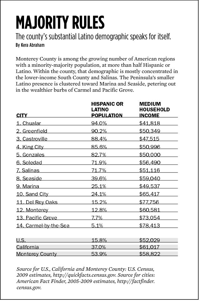 Latino-Hispanic demographics Monterey County - 2005-2009 info